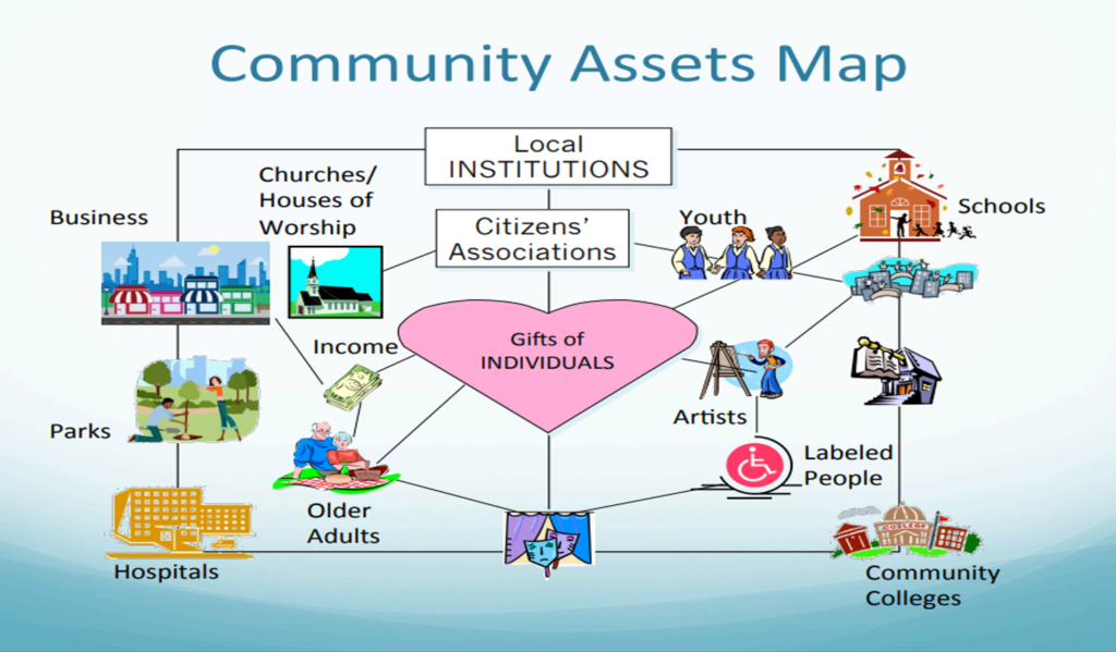Asset Based Community Development Resources